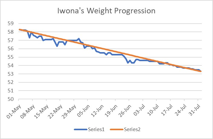 Graph showing clients weight loss