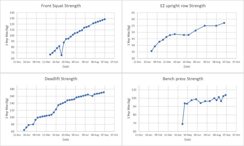 Strength charts