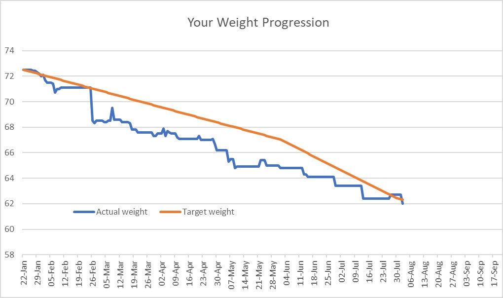 Karen weight loss graph