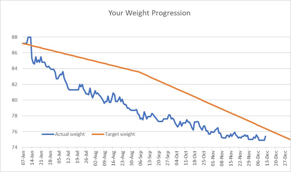 Ray weight loss graph