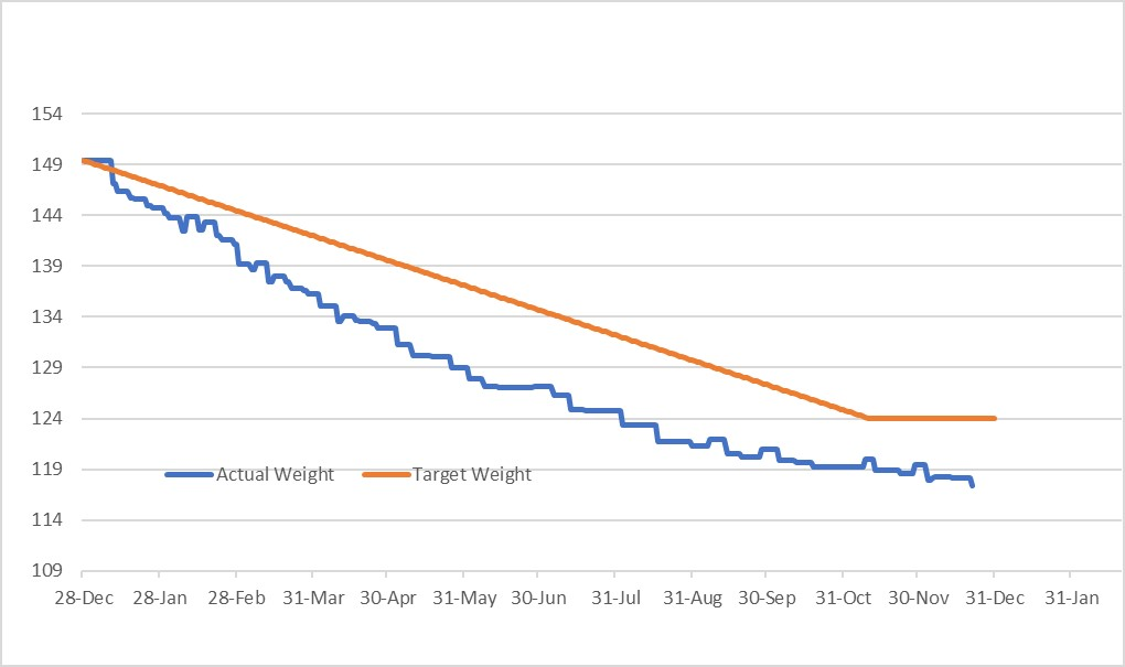 Client weight loss graph
