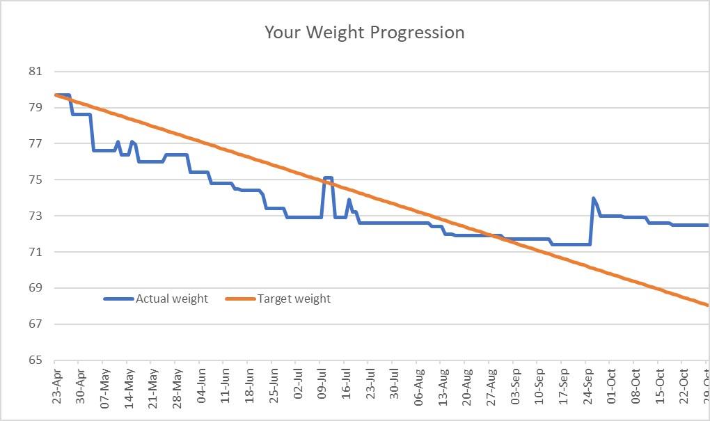 Sam weight loss graph