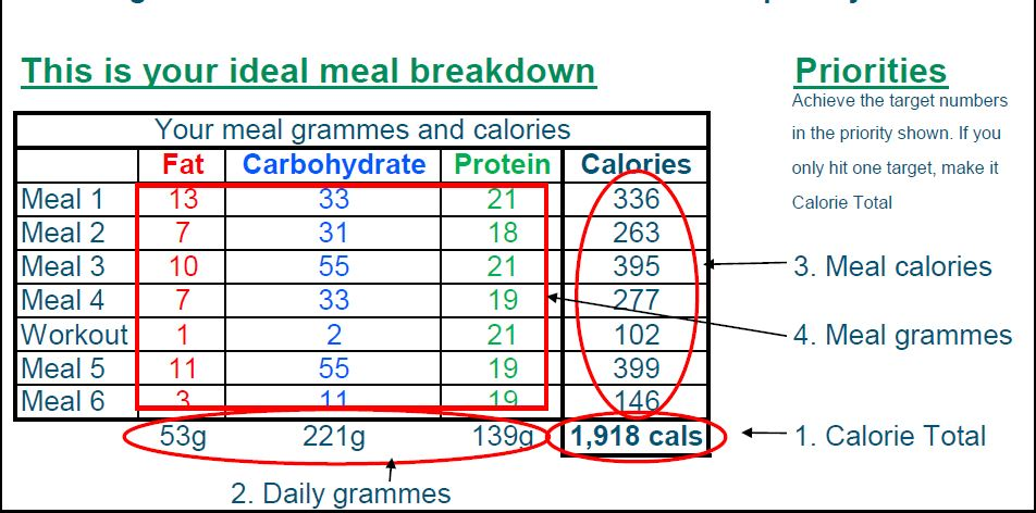 Initial calorie breakdown for former client Ray at Life Force Fitness