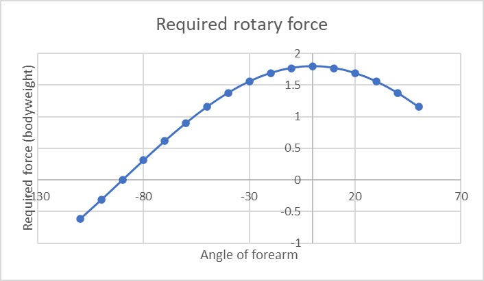 The rotary force curve shows a sub optimal mapping with the sarcomere force curve and a reduced range