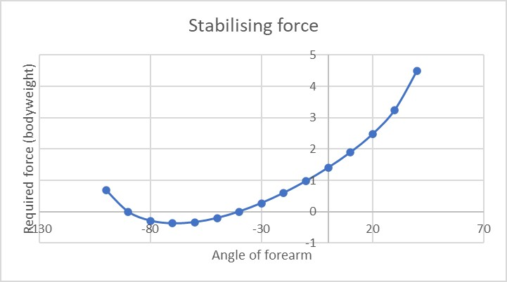 The stabilising force curve shows a risky increase in stabilising force requirement as the stretch increases
