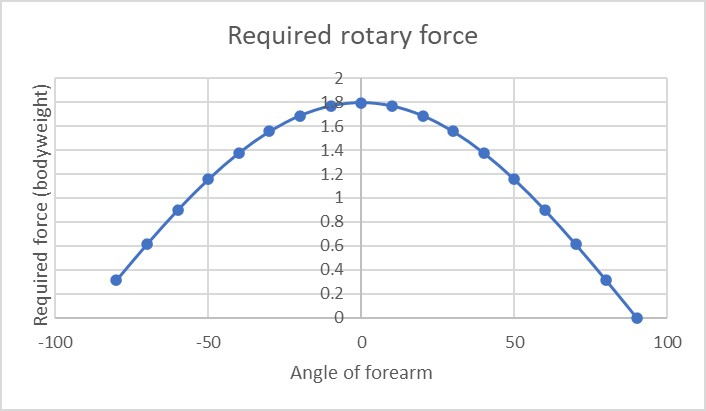 Standard barbell curl rotary force curve
