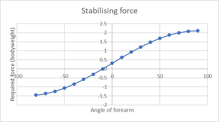 Standard barbell curl stabilising force curve. IS the standard curl the most effective biceps exercise?