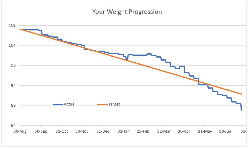 Chart showing Tim Smiths weight loss