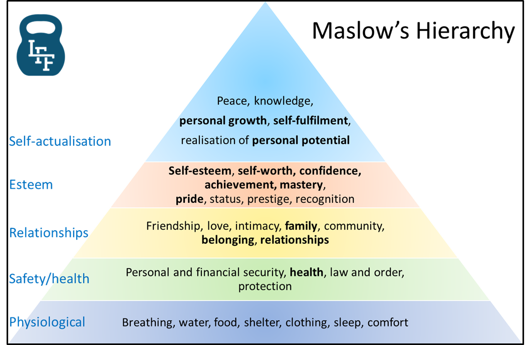 Maslow's hierarchy is great for 'explaining' why people are down. Why do I feel down about myself
